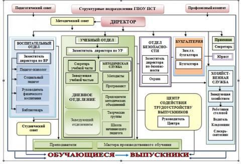 struktura_gpou_pst.jpg